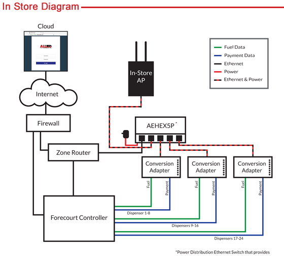 In Store Connections | Wireless Serial to Ethernet Communication at the Pump | Allied Electronics