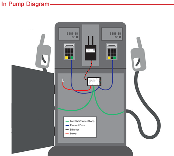 In Pump Connections | Wireless Serial to Ethernet Communication at the Pump | Allied Electronics
